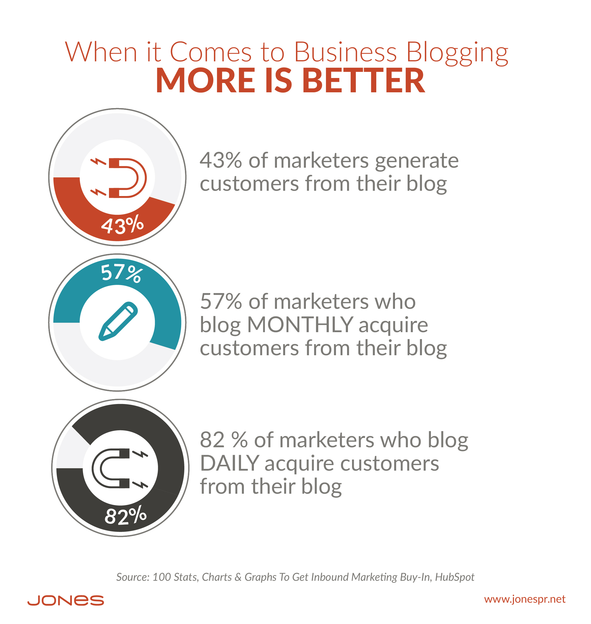 Daily Bloggers Report More Customer Aquisition