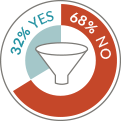 B2B organizations identify their funnel - JONES