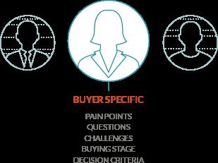 Buyer Specific Marketing - JONES