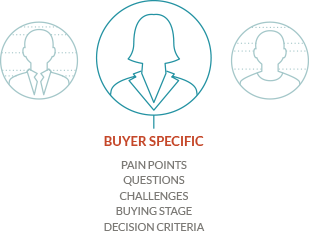 Buyer Specific Marketing - JONES