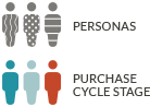 Map content to buyers journey and personas - JONES