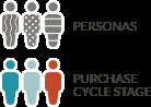 Map content to buyers journey and personas - JONES