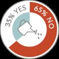 Marketers who have established lead nurturing - JONES