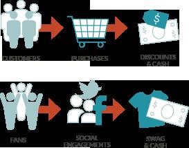 Create and reward brand ambassadors - JONES
