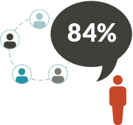 Referrals are the most trusted form of advertising - JONES