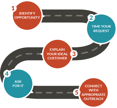 Customer referral process - JONES