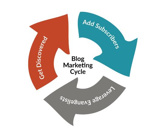 why your blog should be the center of your marketing universe