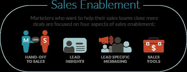 Sales enablement - JONES
