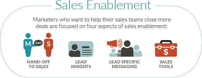 Sales enablement - JONES