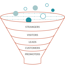 Full-funnel analytics - JONES