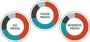 Overall share of voice - JONES