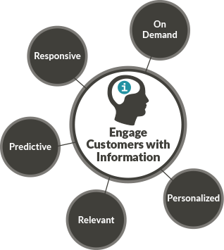 Engage customers with information - JONES