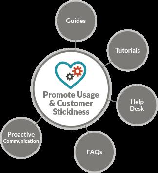 Promote usage and customer stickiness - JONES
