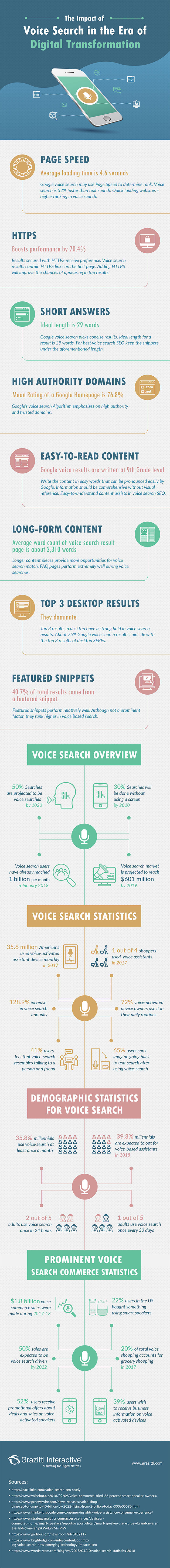 180910-infographic-seo-voicesearch-1