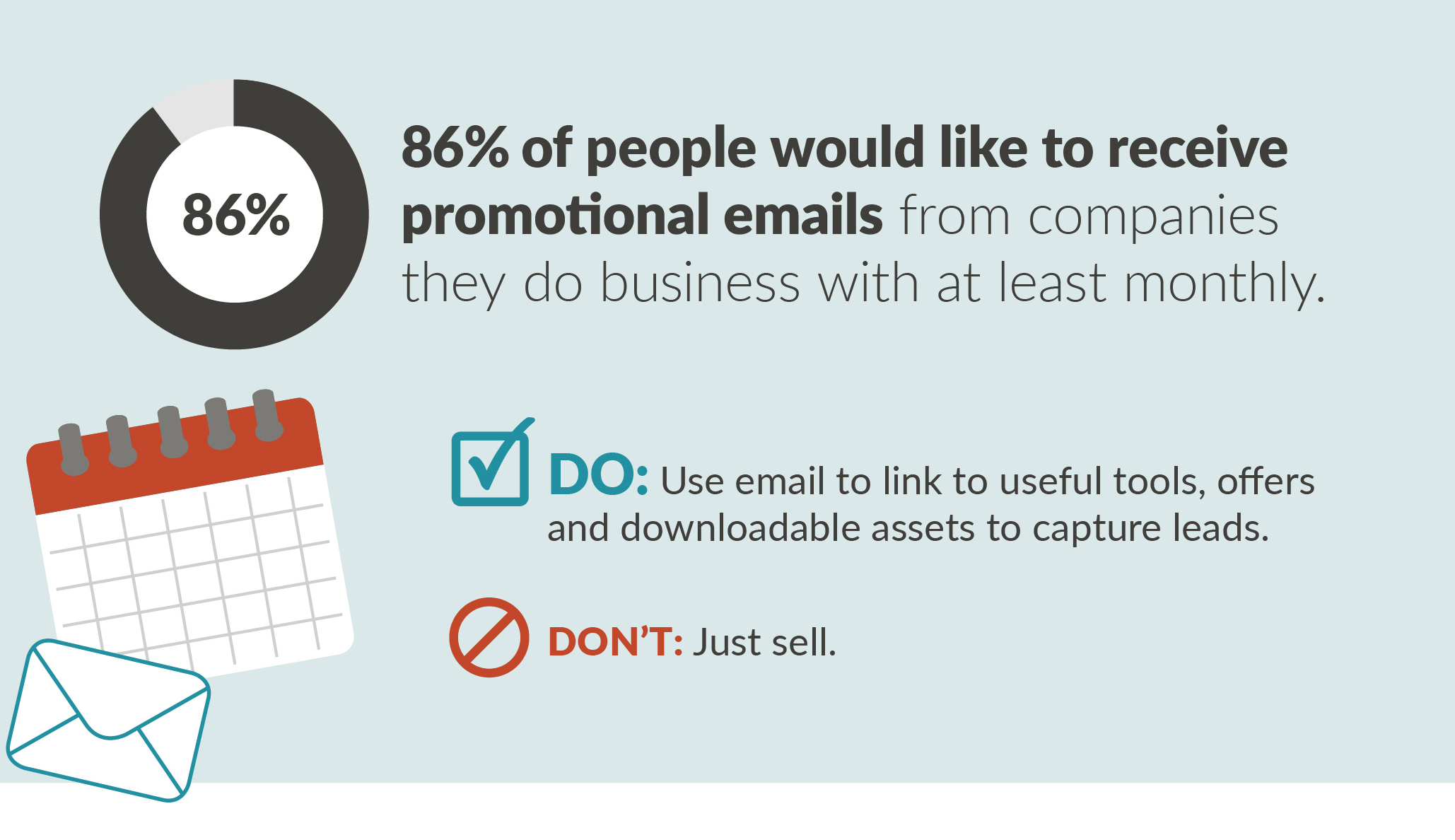 86% of people would like to receive promotional emails
