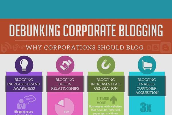 A Visual Guide to Why a Business Blog Matters