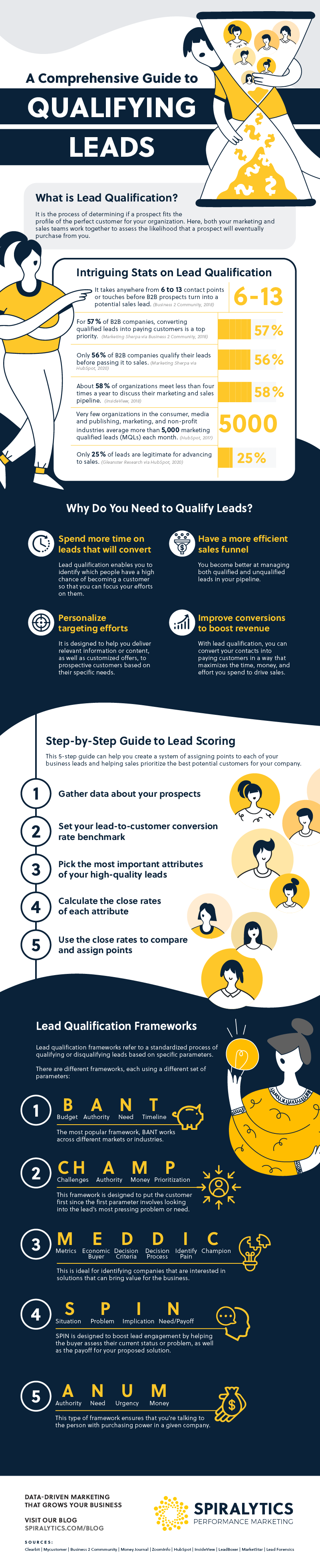 A Comprehensive Guide to Qualifying Leads Infographic
