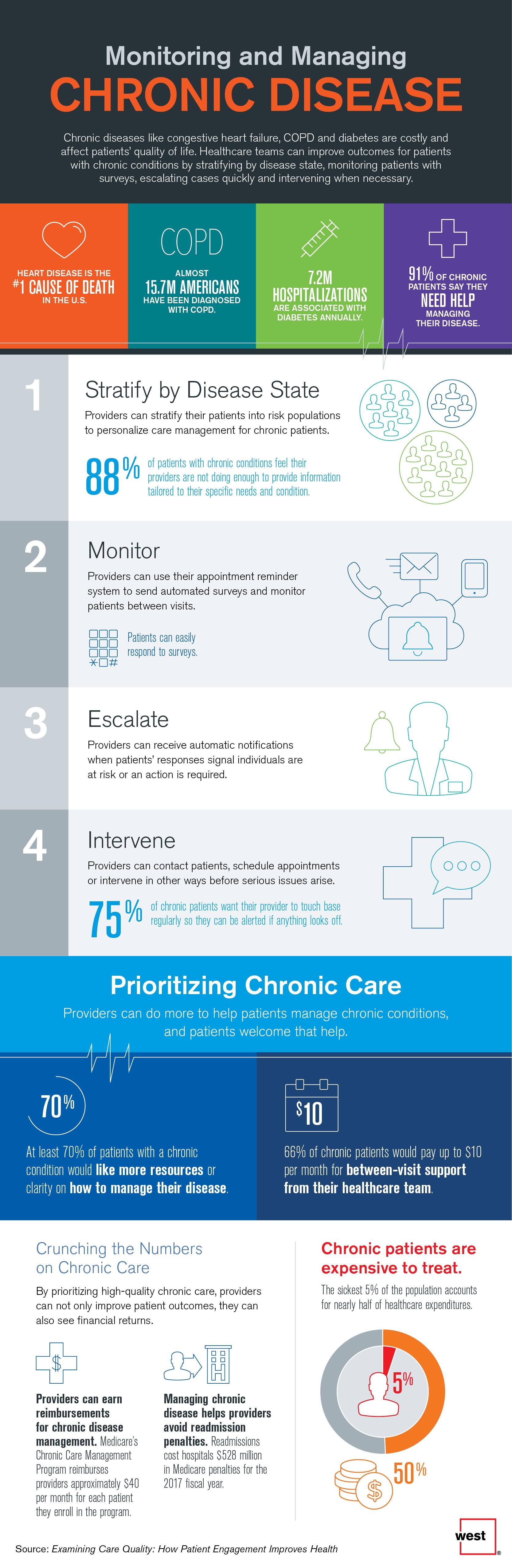 Monitoring and Managing Chronic Disease