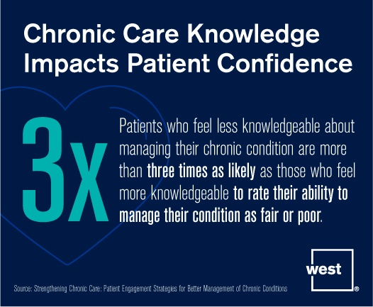 Chronic Care Knowledge Impacts Patient Confidence.jpg