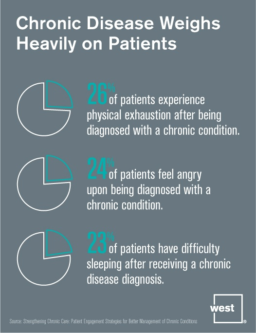 Chronic Disease Weighs Heavily On Patients.jpg