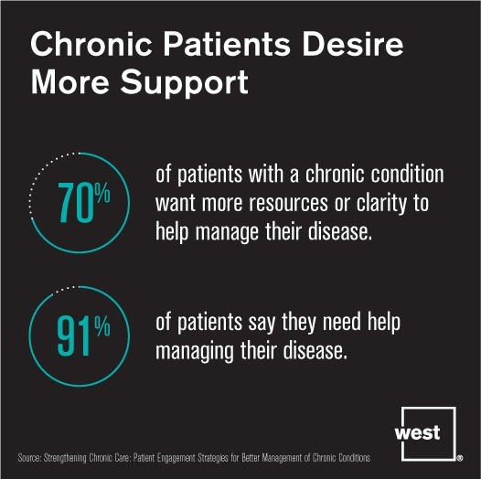 Chronic Patients Desire More Support.jpg