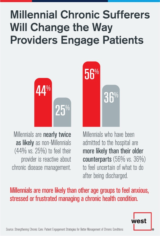 Millennial Chronic Sufferers Will Change the way Providers Engage Patients.jpg