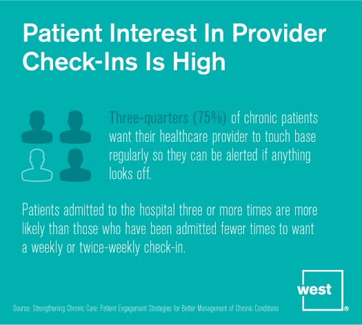 Patient Interest in Provider Check-Ins is High.jpg