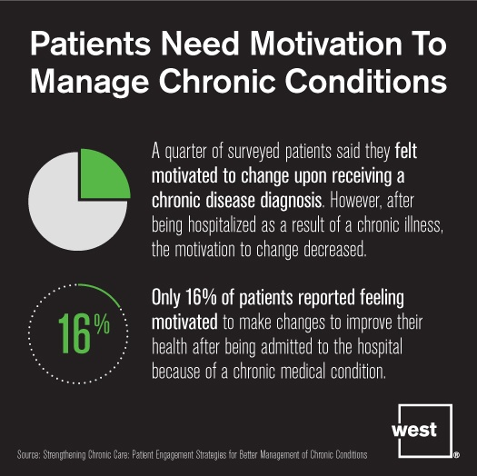 Patients Need Motivation to Manage Chronic Conditions.jpg