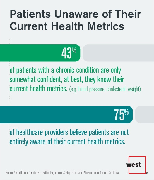 Patients Unaware of Their Current Health Metrics.jpg