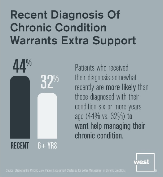 Recent Diagnosis of Chronic Condition Warrants Extra Support.jpg