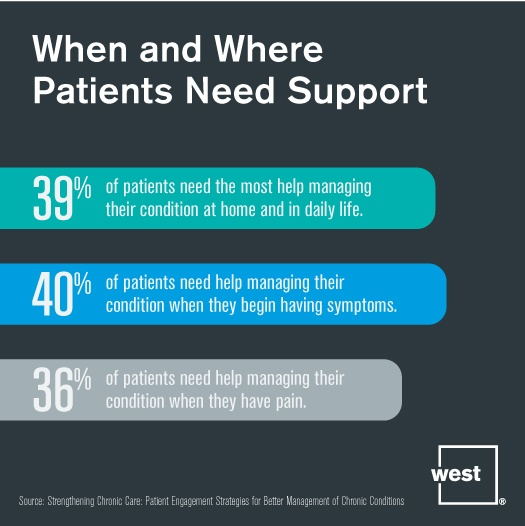 When and Where Patients Need Support.jpg