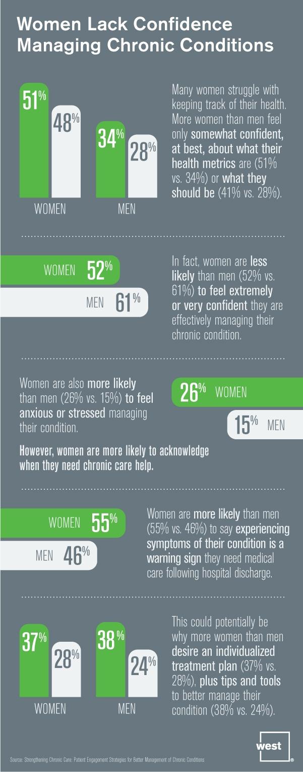 Women Lack Confidence Managing Chronic Conditions.jpg