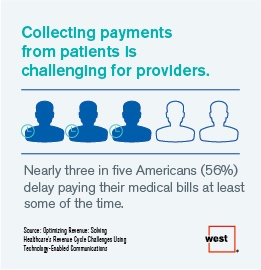 Collecting Payments from Patients is Challenging for Providers
