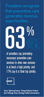 Providers Recognize That Preventive Care Generates Revenue Opportunities