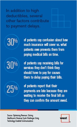 In Addition to High Deductibles, Several Other Factors Contribute to Payment Delays
