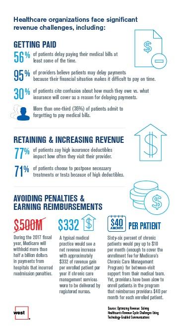 Healthcare organization face siginicant revenue challenges