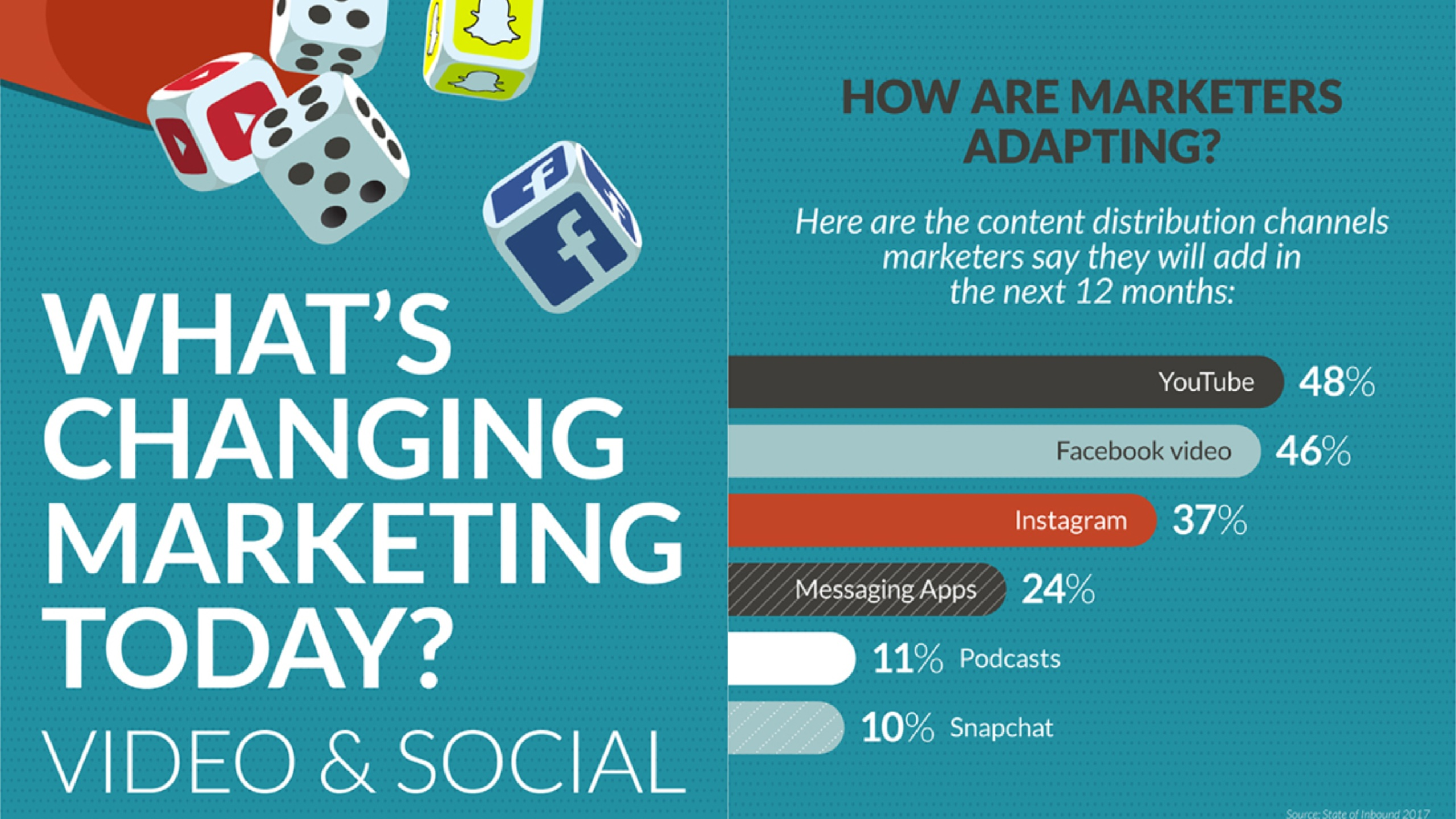 What's Changing Marketing Today? marketing infographic