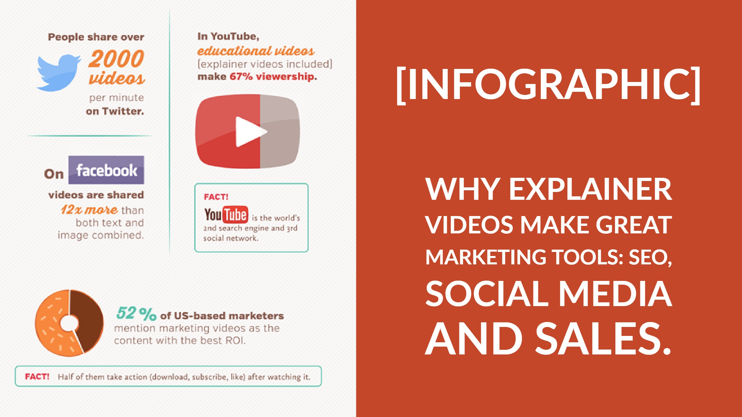 Why You Need An Explainer Video (infographic)