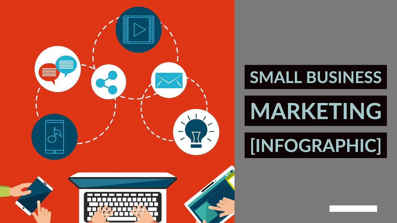 What Small Business Digital Marketing Looks Like [infographic]