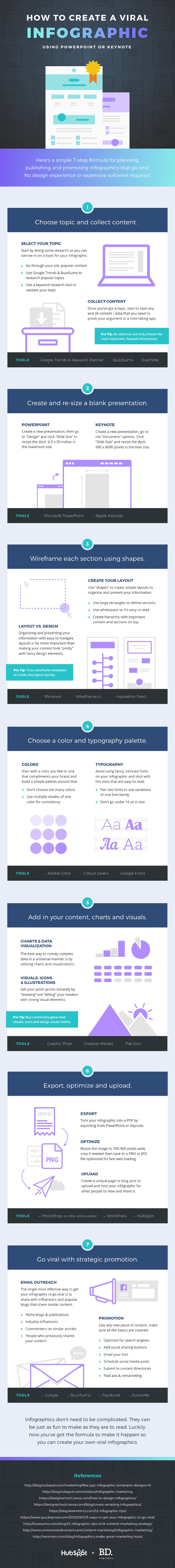 How to Create Your Own Awesome Infographics