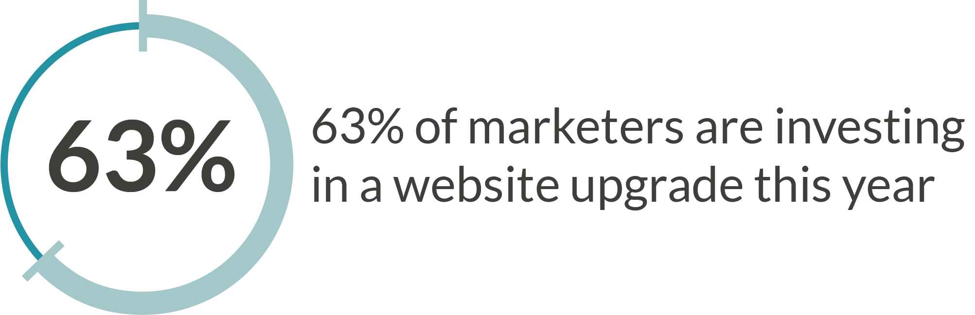 63% of marketers are investing in their website