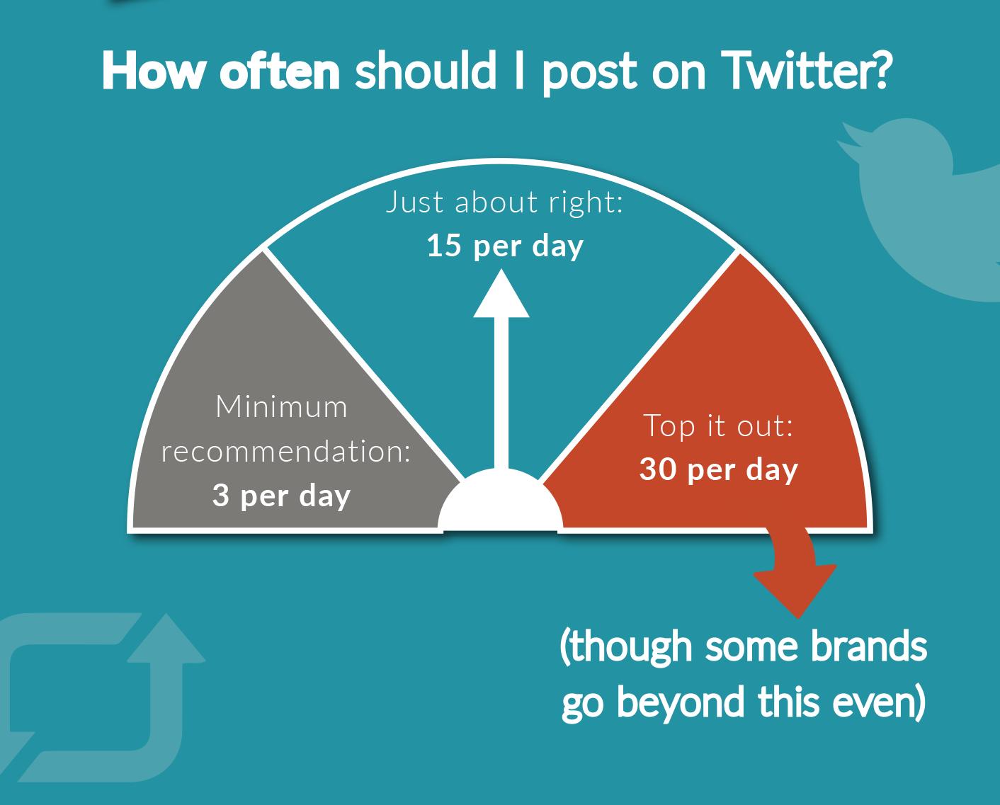 How often should I post on twitter?
