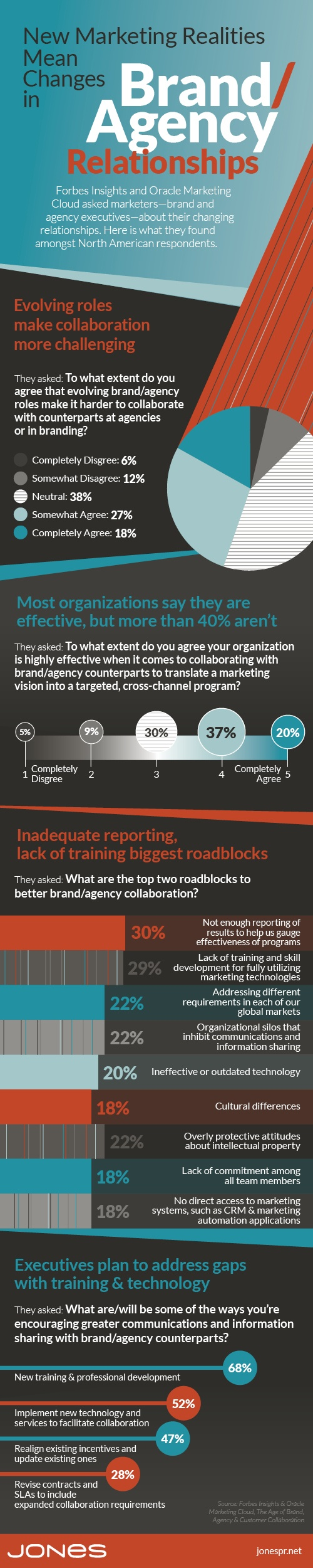 Building Better Brand/Agency Relationships (infographic)