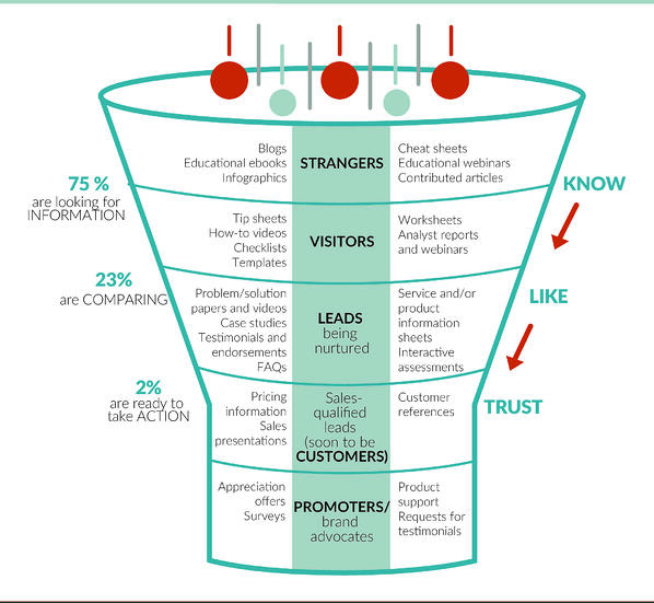 Keep Business Rolling with Sales-Marketing Alignment