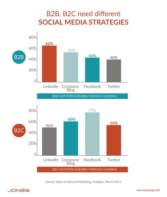 Where Should Your Social Media Marketing Budget Go?
