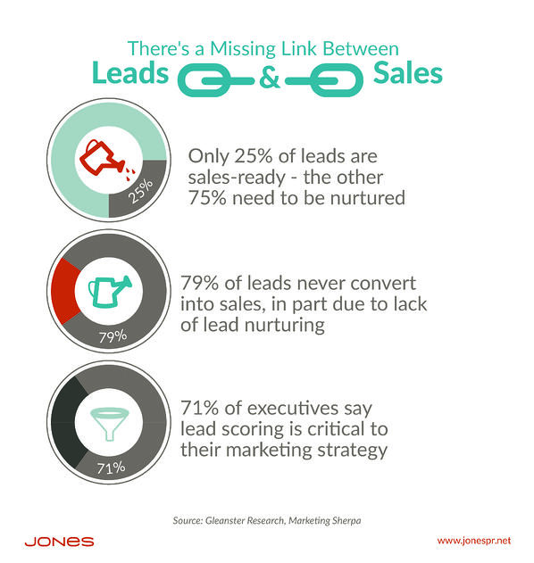 Who Drops the Ball in the Chasm Between Lead & Customer?