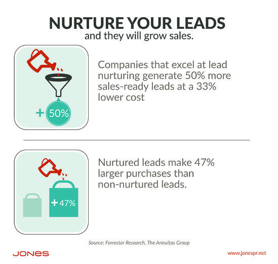 Marketer, How Does Your Customer Base Grow? With Nurturing.