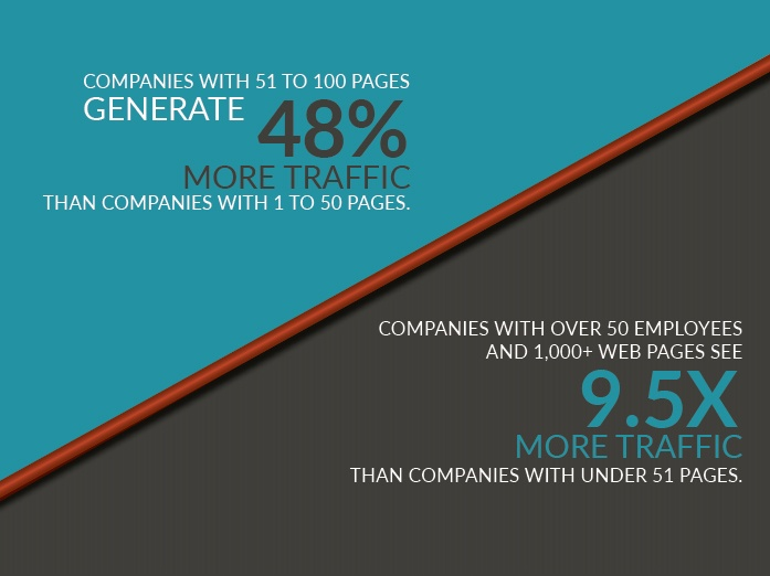 How Business Blogging Drives Website Growth (Or What We Love About Business Blogs)