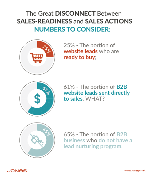 what 65% of B2B marketers are missing