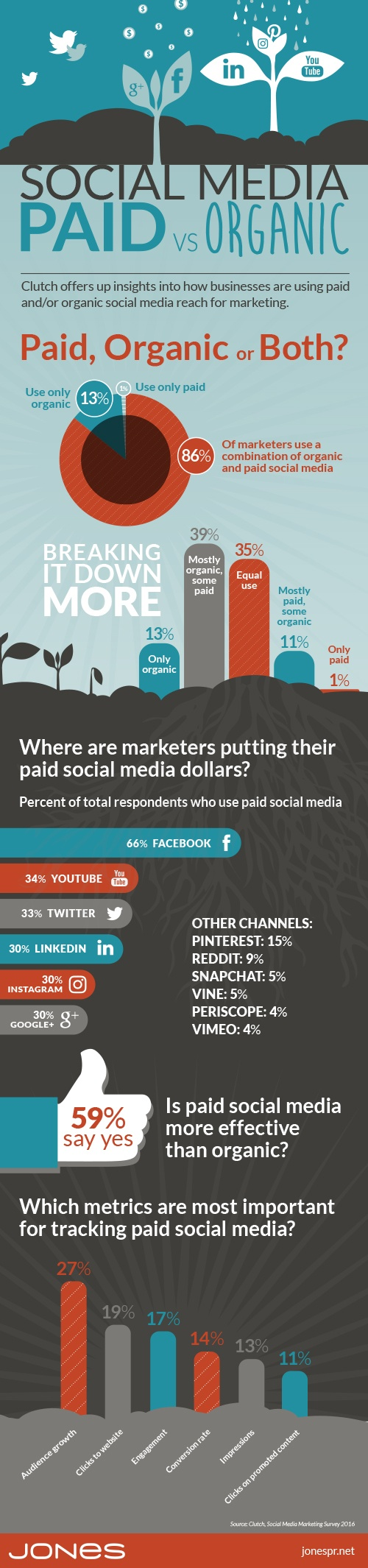 Social Media Use: Paid, Organic or Both? (Infographic)